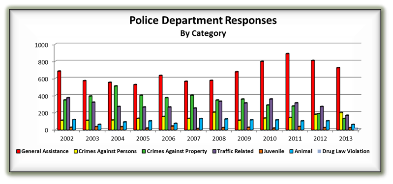 police response by category